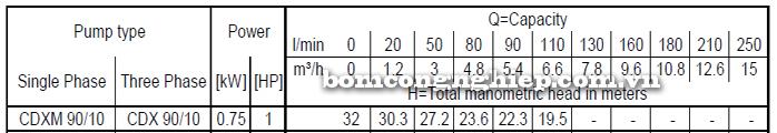 Máy bơm nước ly tâm Ebara CDXM 90/10 bảng thông số kỹ thuật