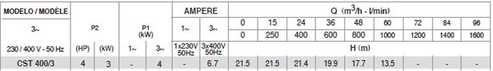 Máy bơm nước Pentax CST 400/3 bảng thông số kỹ thuật