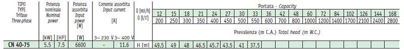 Máy bơm nước Sealand CN 40-160B bảng thông số kỹ thuật