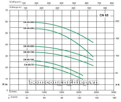 Máy bơm nước Sealand CN 65-160B biểu đồ lưu lượng cột áp