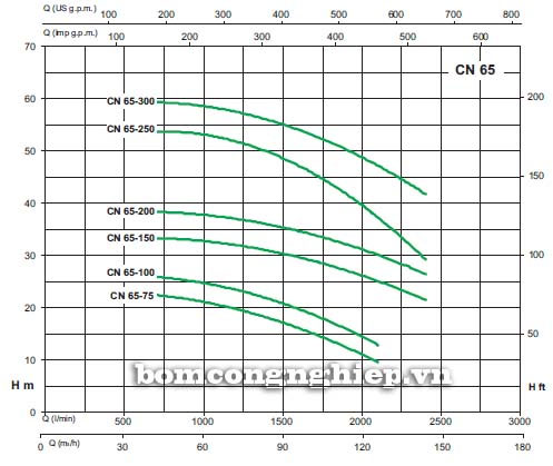 Máy bơm nước Sealand CN 65-200A biểu đồ lưu lượng