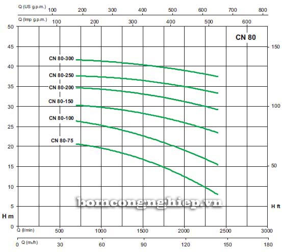 Máy bơm nước Sealand CN 80-160A biểu đồ lưu lượng cột áp