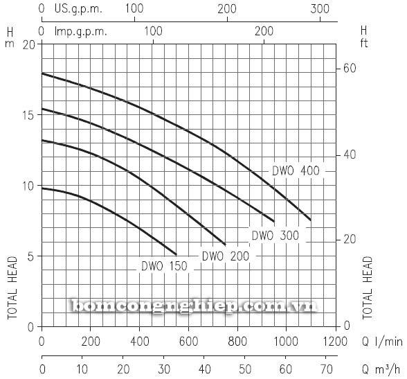 Máy bơm nước thải cạn Ebara DWO 150 biểu đồ lưu lượng