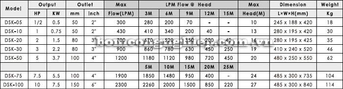 Bơm chìm nước thải APP DSK bảng thông số kỹ thuật