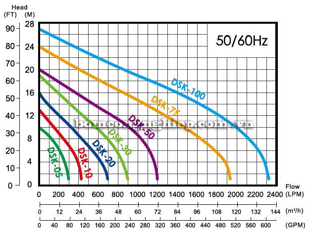 Bơm chìm nước thải APP DSK biểu đồ lưu lượng
