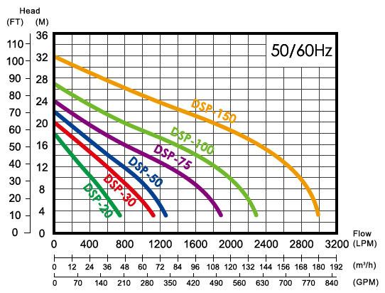 Bơm chìm nước thải APP DSP biểu đồ lưu lượng