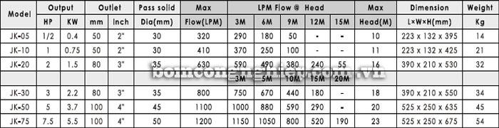 Bơm chìm nước thải APP JK bảng thông số kỹ thuật