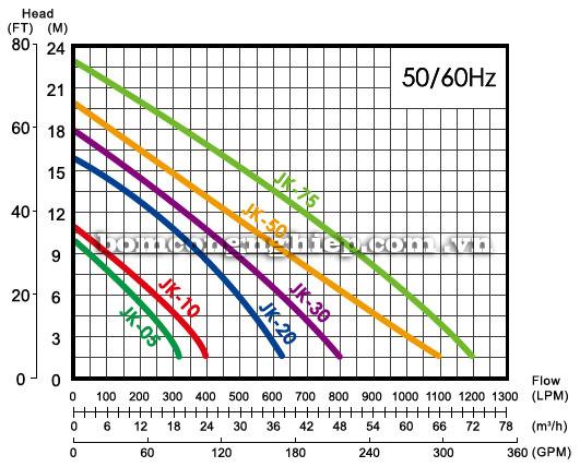 Bơm chìm nước thải APP JK biểu đồ lưu lượng