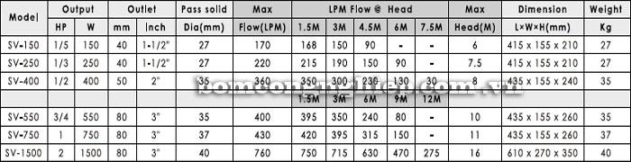 Bơm chìm nước thải APP SV bảng thông số kỹ thuật