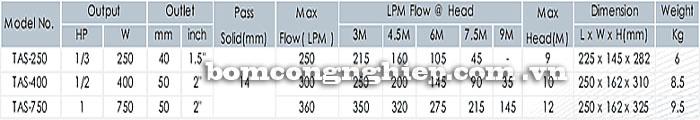Bơm chìm nước thải APP TAS bảng thông số kỹ thuật