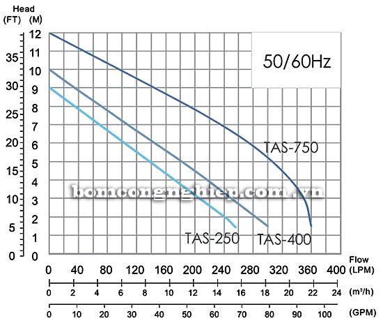 Bơm chìm nước thải APP TAS biểu đồ lưu lượng