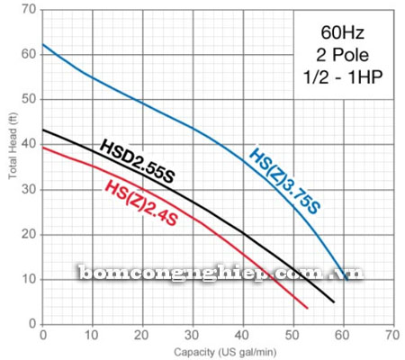 Bơm chìm nước thải Tsurumi HS biểu đồ lưu lượng