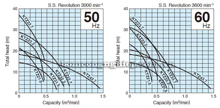 Bơm chìm nước thải Tsurumi KTZ32.2 biểu đồ lưu lượng