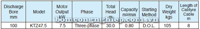 Bơm chìm nước thải Tsurumi KTZ47.5 bảng thông số kỹ thuật