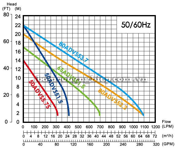 Máy bơm hố móng APP ADVS biểu đồ lưu lượng