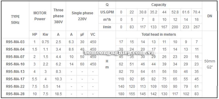 Bơm chìm giếng khoan Mastra 4 INCH R95-MA bảng thông số kỹ thuật