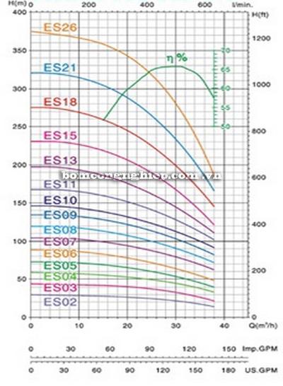 Bơm chìm giếng khoan Mastra 6 INCH R150-ES biểu đồ lưu lượng