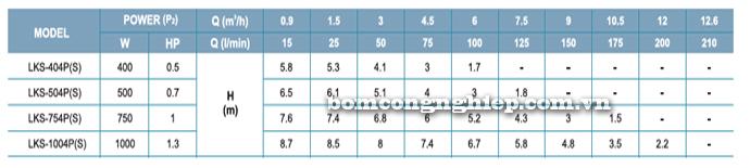 Bơm chìm nước thải LEO LKS-PS bảng thông số kỹ thuật