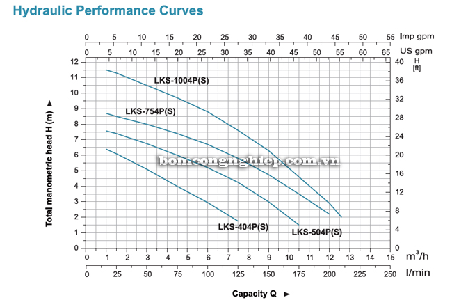 Bơm chìm nước thải LEO LKS-PS biểu đồ lưu lượng