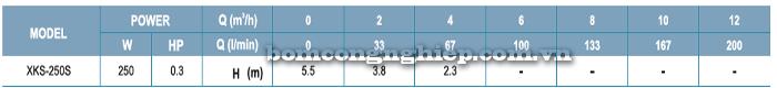 Bơm chìm nước thải LEO XKS-250S bảng thông số kỹ thuật
