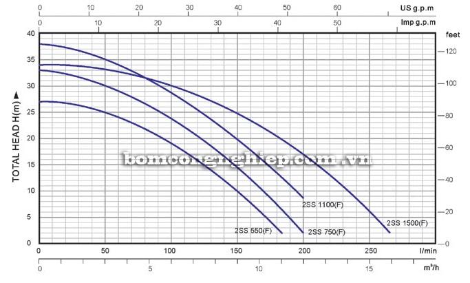 Bơm chìm nước thải Lucky-Pro 2SS 1500F biểu đồ lưu lượng