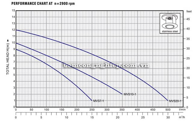 Bơm chìm nước thải Lucky-Pro MVS10-1 biểu đồ lưu lượng