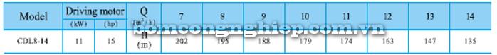 Bơm trục đứng CNP CDLF 8-14 bảng thông số kỹ thuật