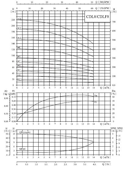 Bơm trục đứng CNP CDLF 8-14 biểu đồ lưu lượng