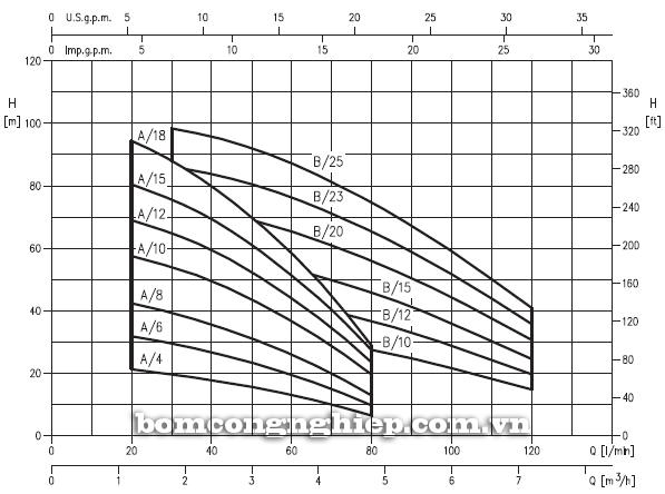 Bơm trục đứng Ebara CVM AM/15 biểu đồ lưu lượng