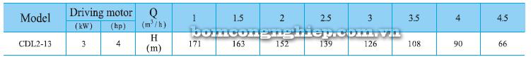 Máy bơm nước trục đứng CNP CDLF 2-13 bảng thông số kỹ thuật