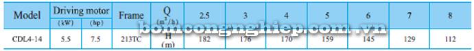Máy bơm trục đứng CNP CDL/CDLF 4-14 bảng thông số kỹ thuật