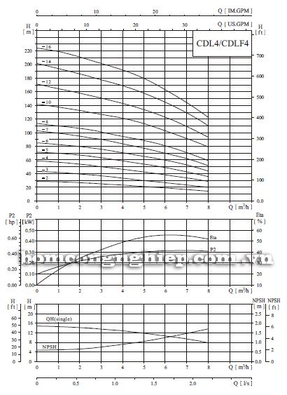 Máy bơm trục đứng CNP CDL/CDLF 4-14 biểu đồ lưu lượng