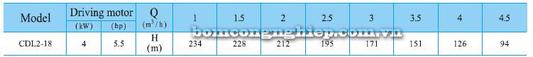 Máy bơm trục đứng CNP CDLF 2-18 bảng thông số kỹ thuật