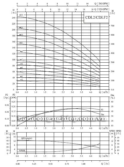 Máy bơm trục đứng CNP CDLF 2-18 biểu đồ lưu lượng
