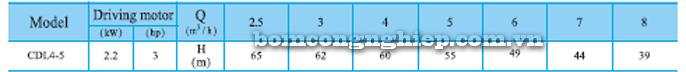 Máy bơm trục đứng CNP CDLF 4-5 bảng thông số kỹ thuật