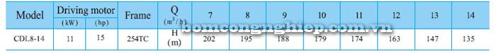 Máy bơm trục đứng CNP CDLF 8-14 bảng thông số kỹ thuật