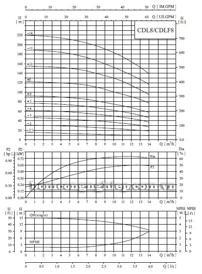 Máy bơm trục đứng CNP CDLF 8-14 biểu đồ lưu lượng