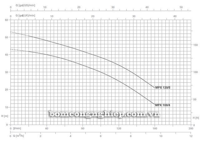 Pentax BOOSTER 2MPX biểu đồ lưu lượng