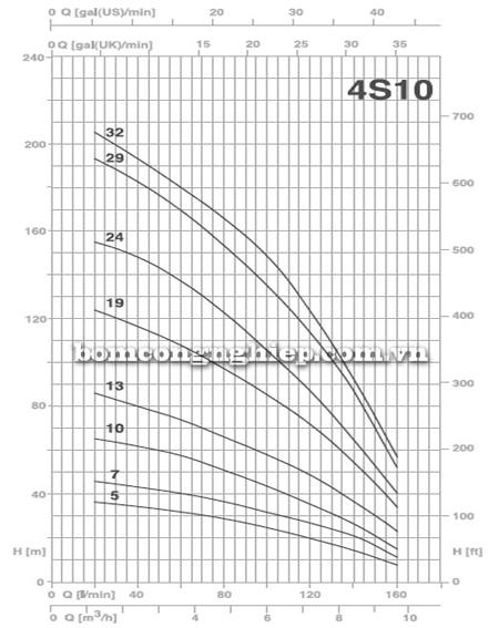 Bơm chìm giếng khoan Pentax 4S 10-19 biểu đồ lưu lượng
