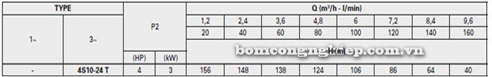 Bơm chìm giếng khoan Pentax 4S 10-24 bảng thông số kỹ thuật