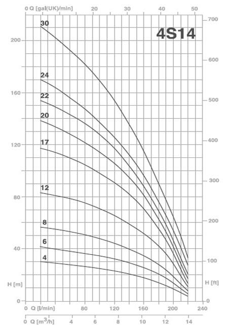 Bơm chìm giếng khoan Pentax 4S 14-12 biểu đồ lưu lượng
