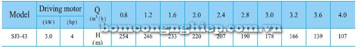 Bơm chìm hỏa tiễn CNP SJ3-43 bảng thông số kỹ thuật