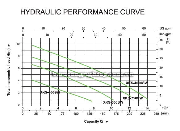 Bơm chìm nước thải Leopono XKS-750SW biểu đồ lưu lượng