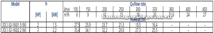 Bơm công nghiệp Ebara 3D 32-160 bảng thông số kỹ thuật