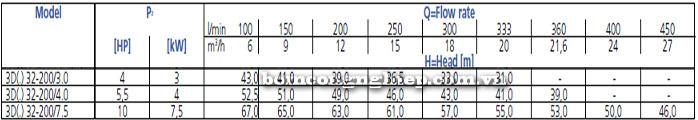 Bơm công nghiệp Ebara 3D 32-200 bảng thông số kỹ thuật