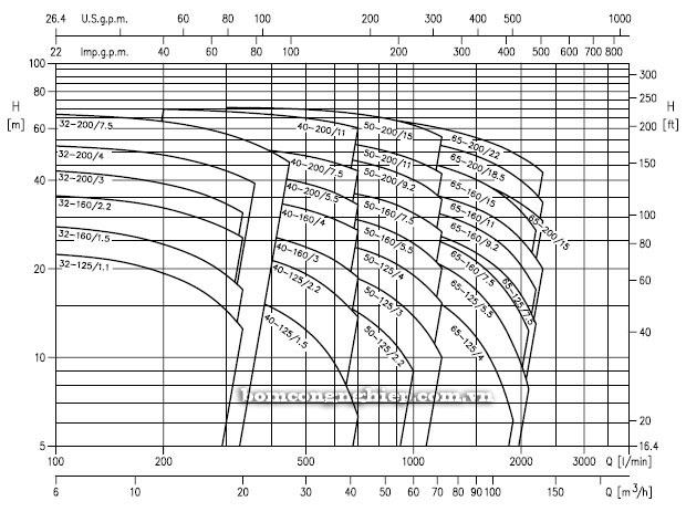 Bơm công nghiệp Ebara 3D 40-200 biểu đồ lưu lượng