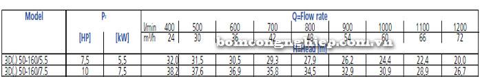 Bơm công nghiệp Ebara 3D 50-160 bảng thông số kỹ thuật