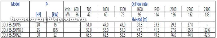 Bơm công nghiệp Ebara 3D 65-200 bảng thông số kỹ thuật