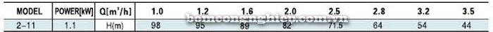 Bơm trục đứng Leopono LVS 2-11bảng thông số kỹ thuật