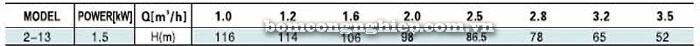 Bơm trục đứng Leopono LVS 2-13 bảng thông số kỹ thuật
